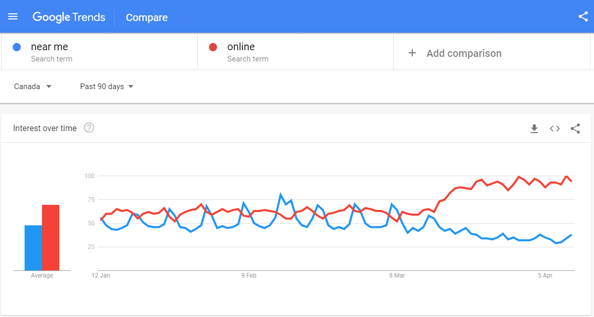 Online Search Trend in Canada During Covid 19