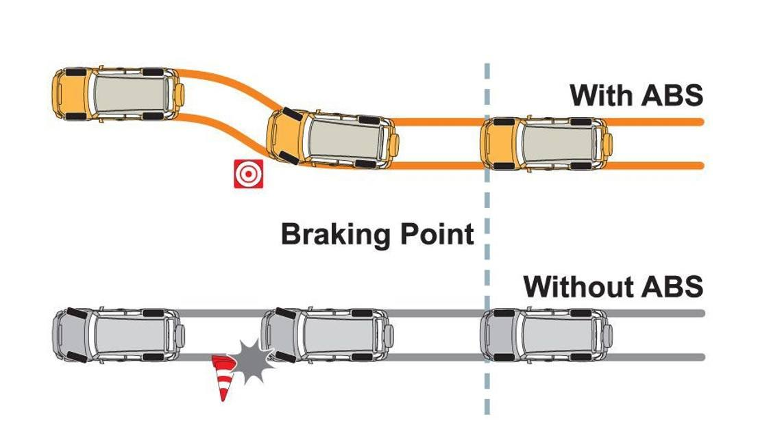 how Anti-Lock Brake System works